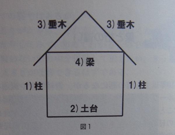 建築用語1