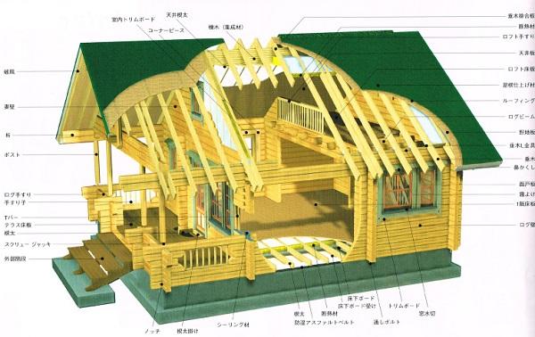 ログハウス構造