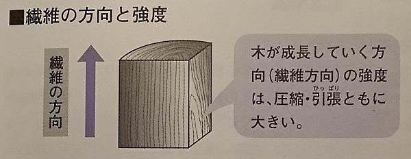 木材の強度