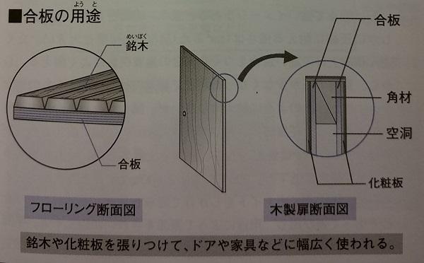 木材の弱点 ログハウス