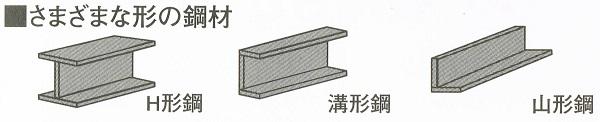 ホンカの歴史 鋼材の形