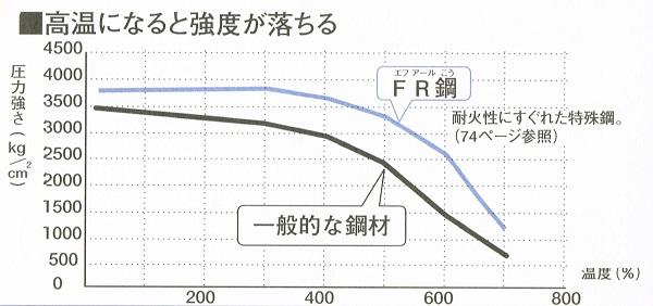 ホンカの歴史 鋼材と温度