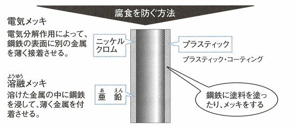 建築の基礎知識3