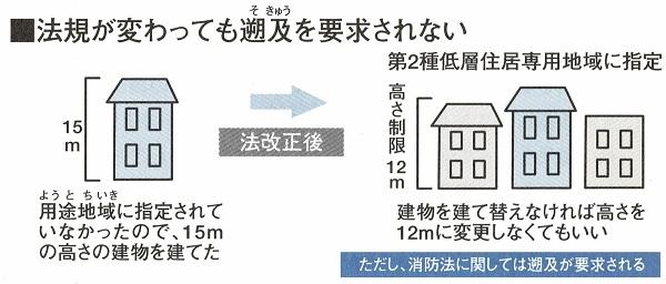 住宅雑学 規制 ログハウス