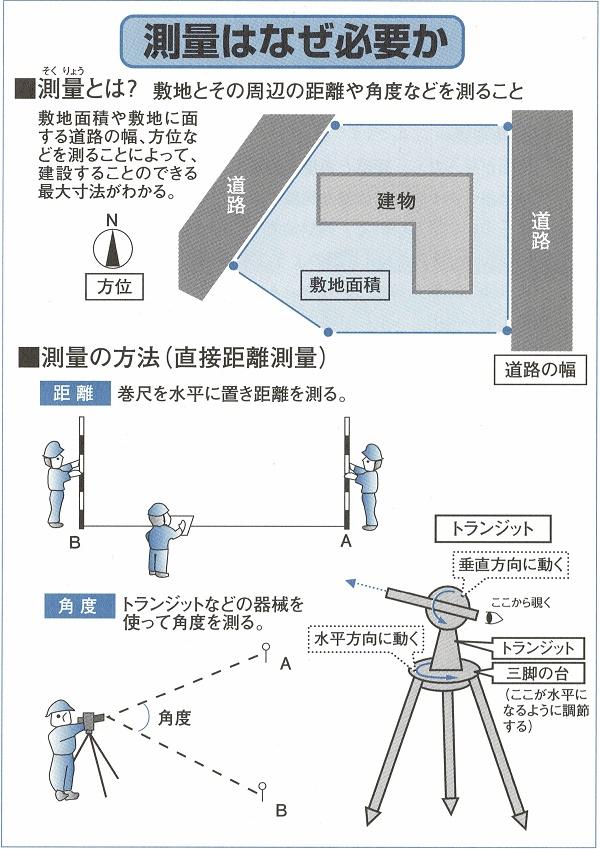 住宅雑学 測量