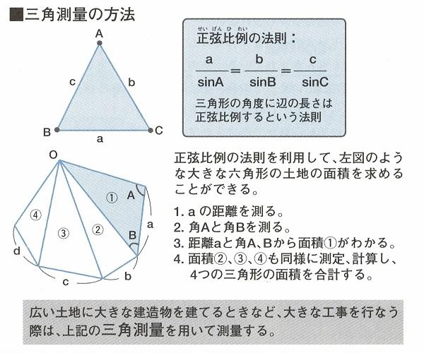 建築の知識_測量1