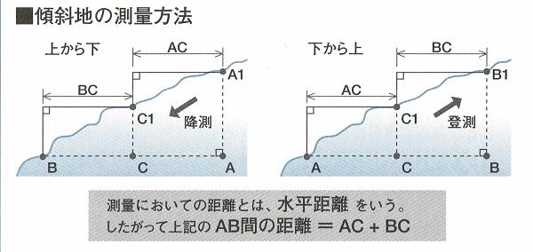 建築の知識_測量