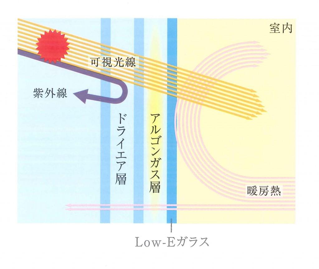 Low-E ガラス