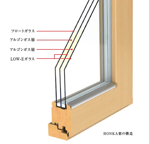 ホンカ窓の構造